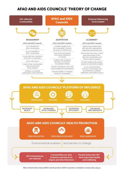 AFAO AIDS council theory of change WEB - adapted_Page_4